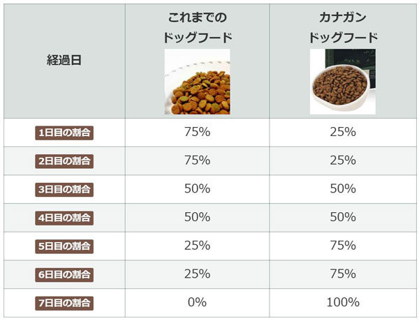 カナガン給餌量の表